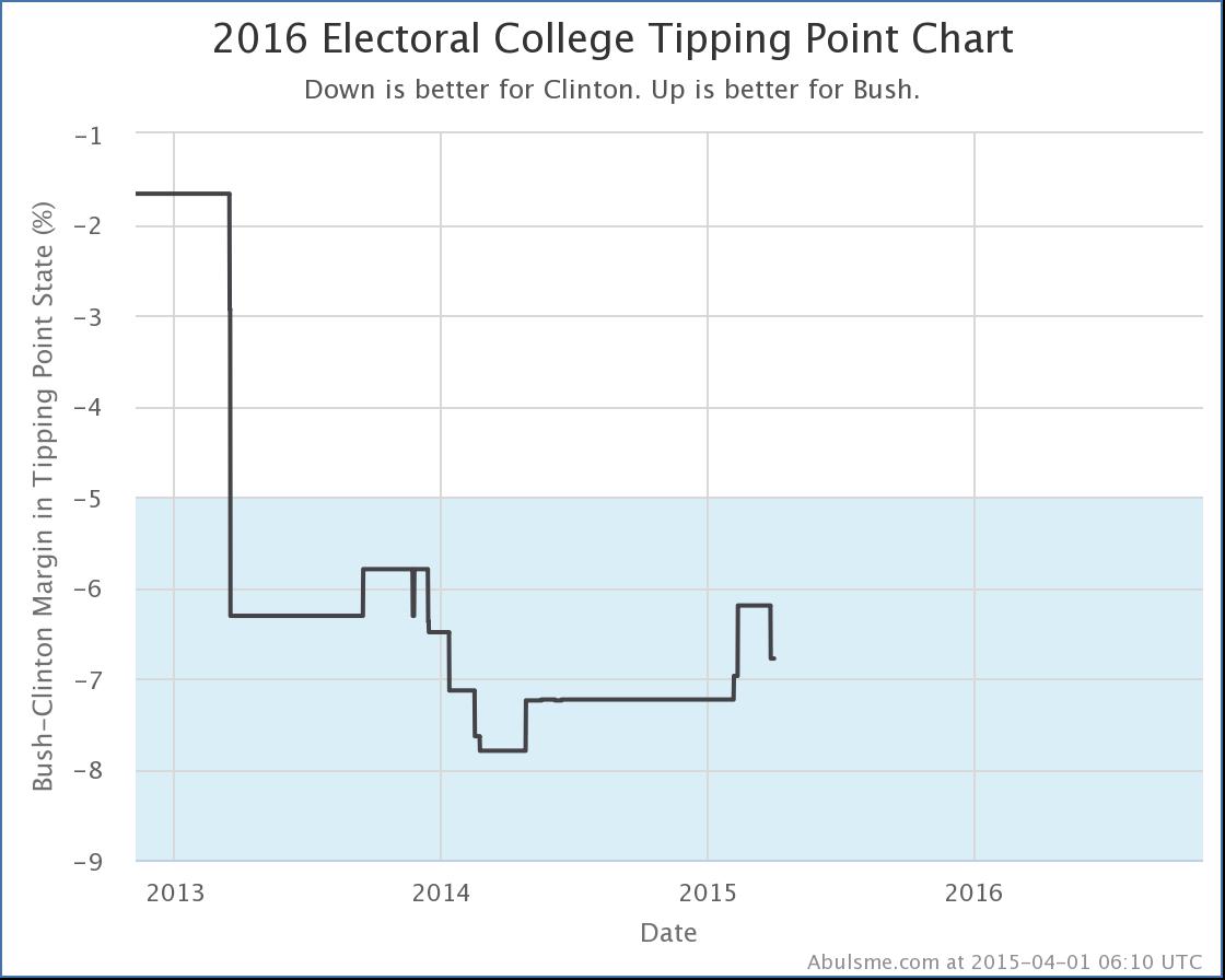 chart-7