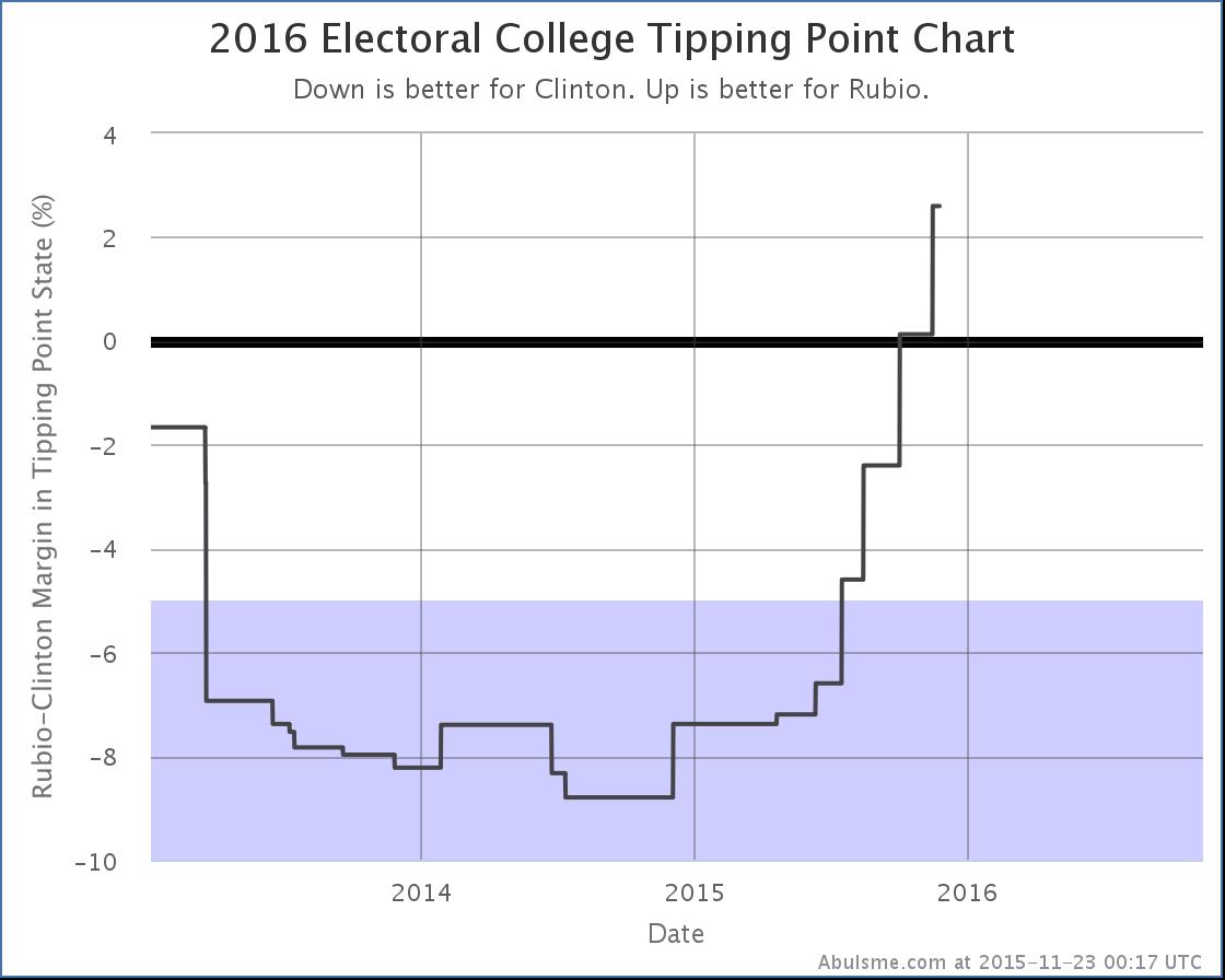 chart-111