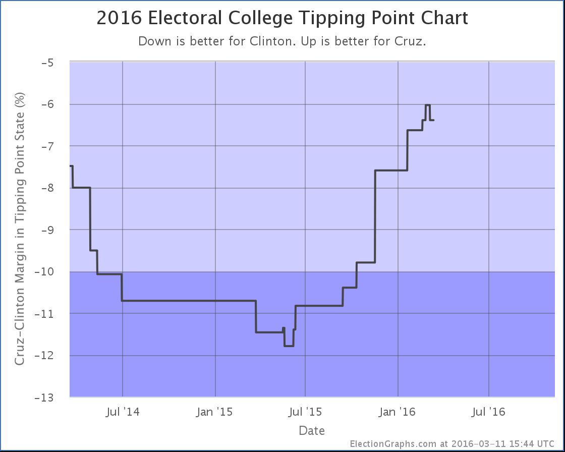 chart-74