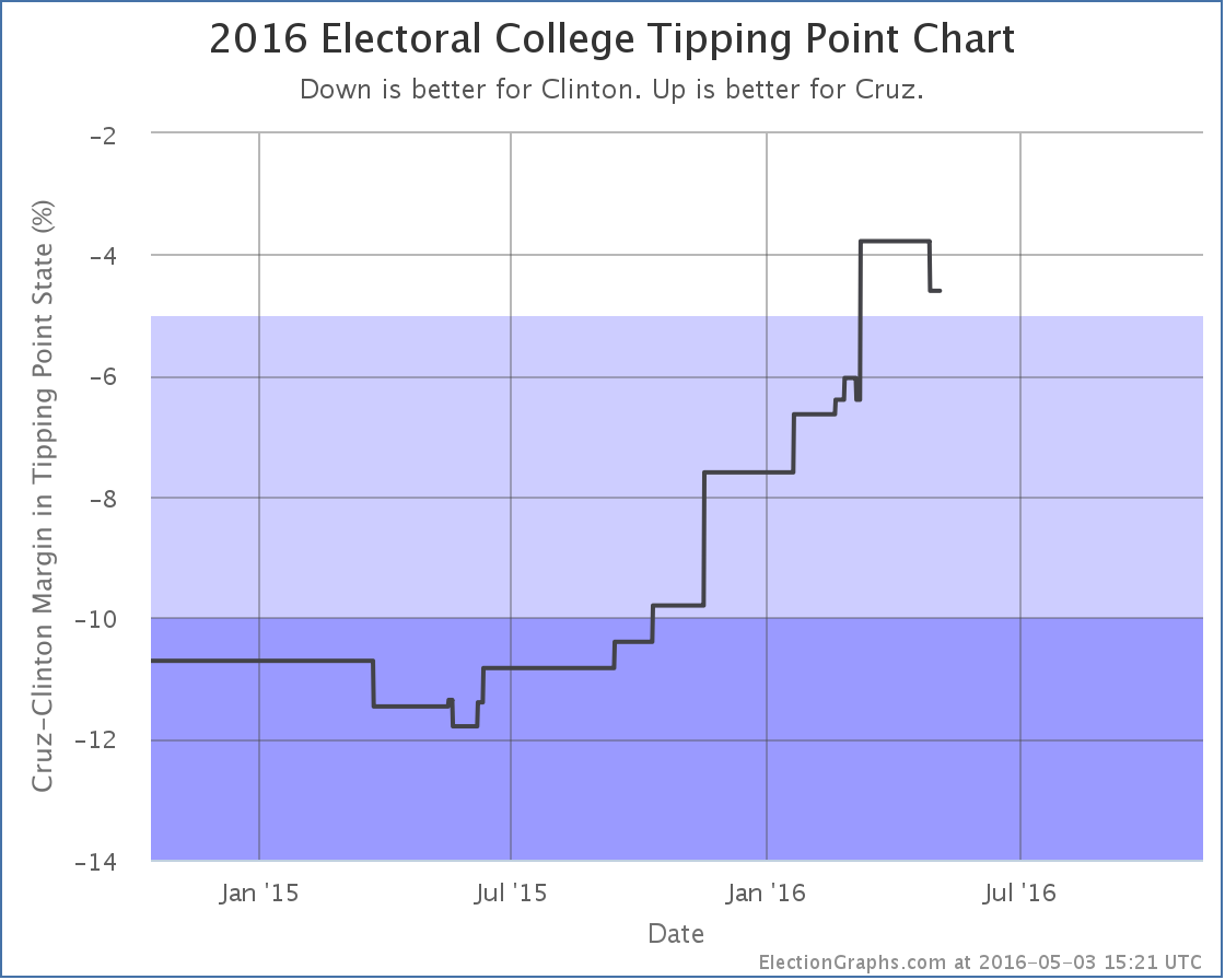 chart-130