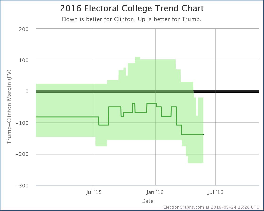 chart-146
