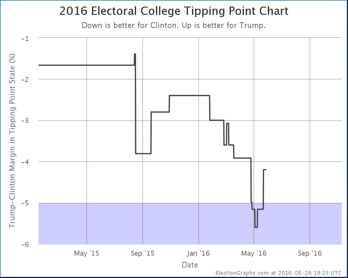 chart-152