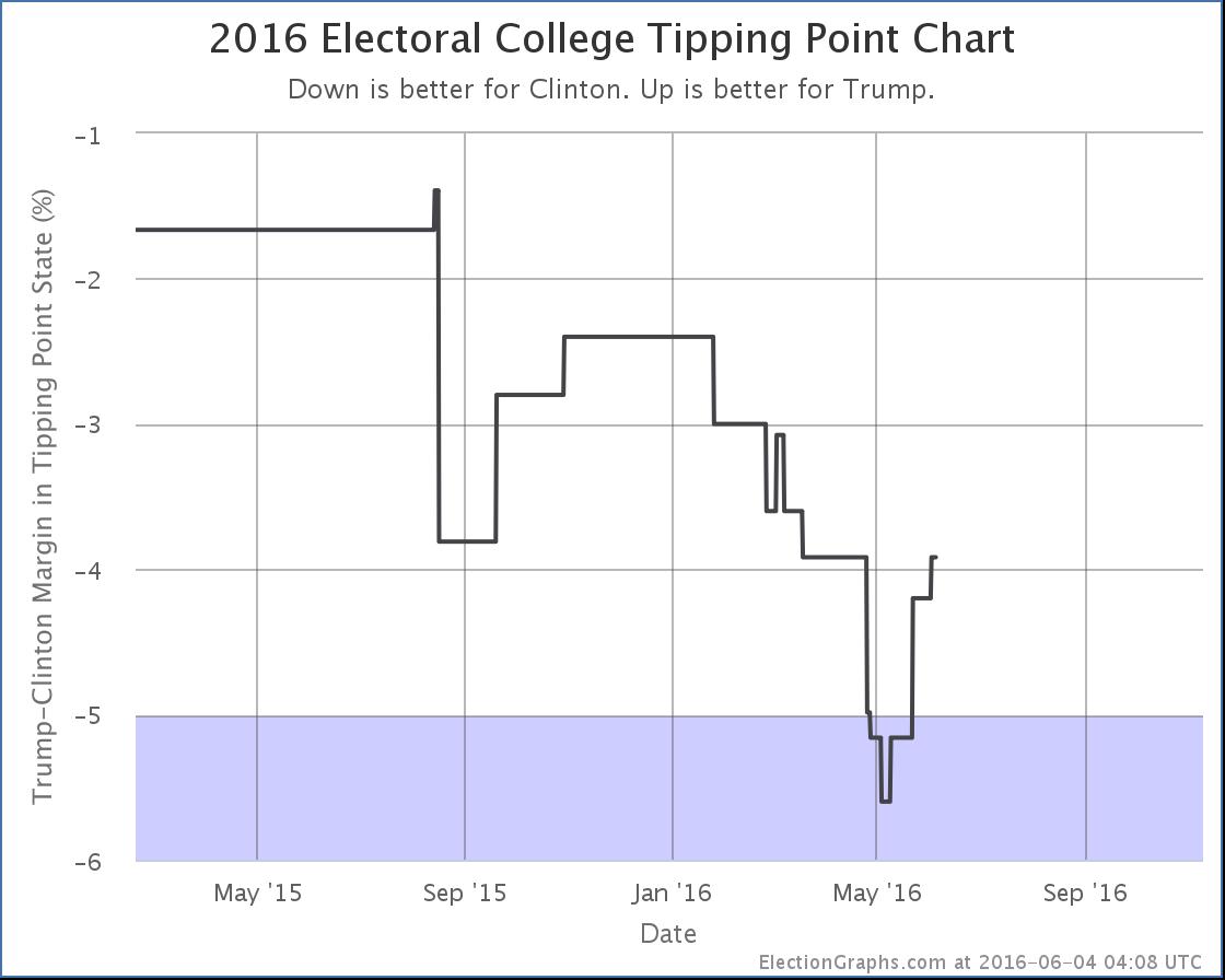 chart-157