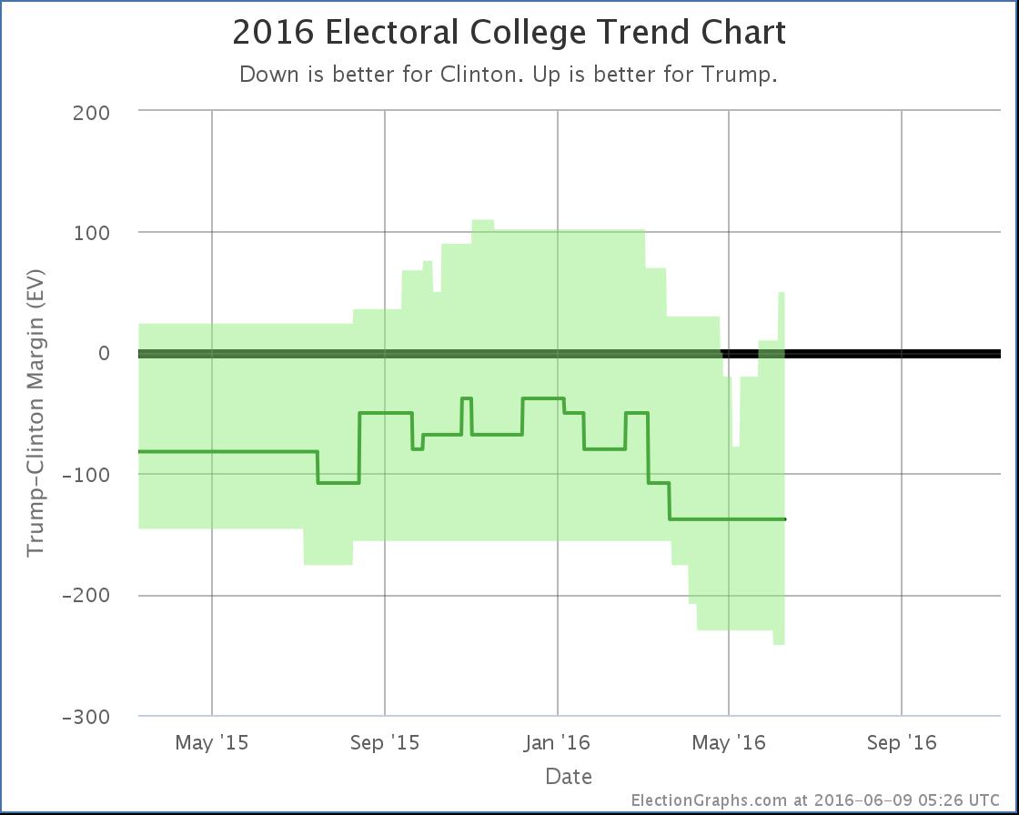 chart-166