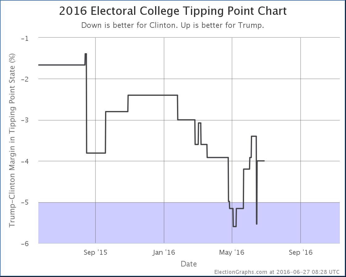 chart-184