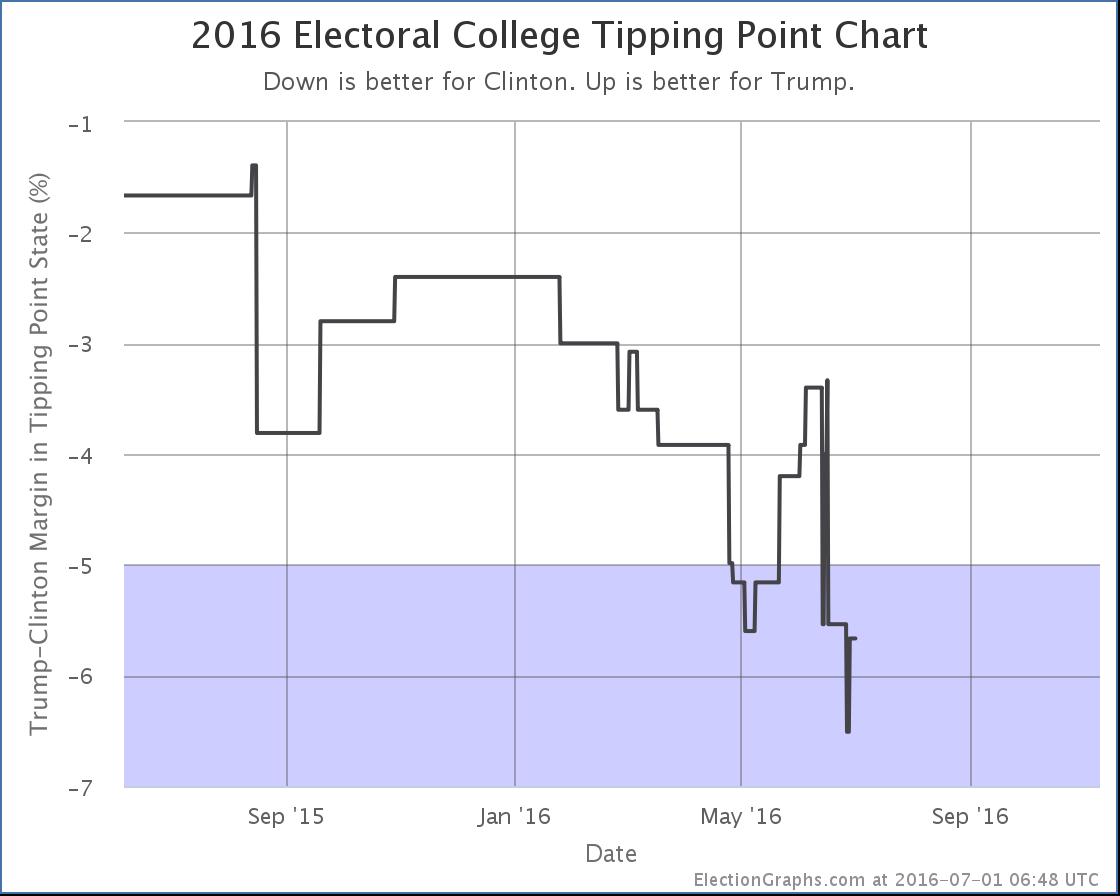chart-195