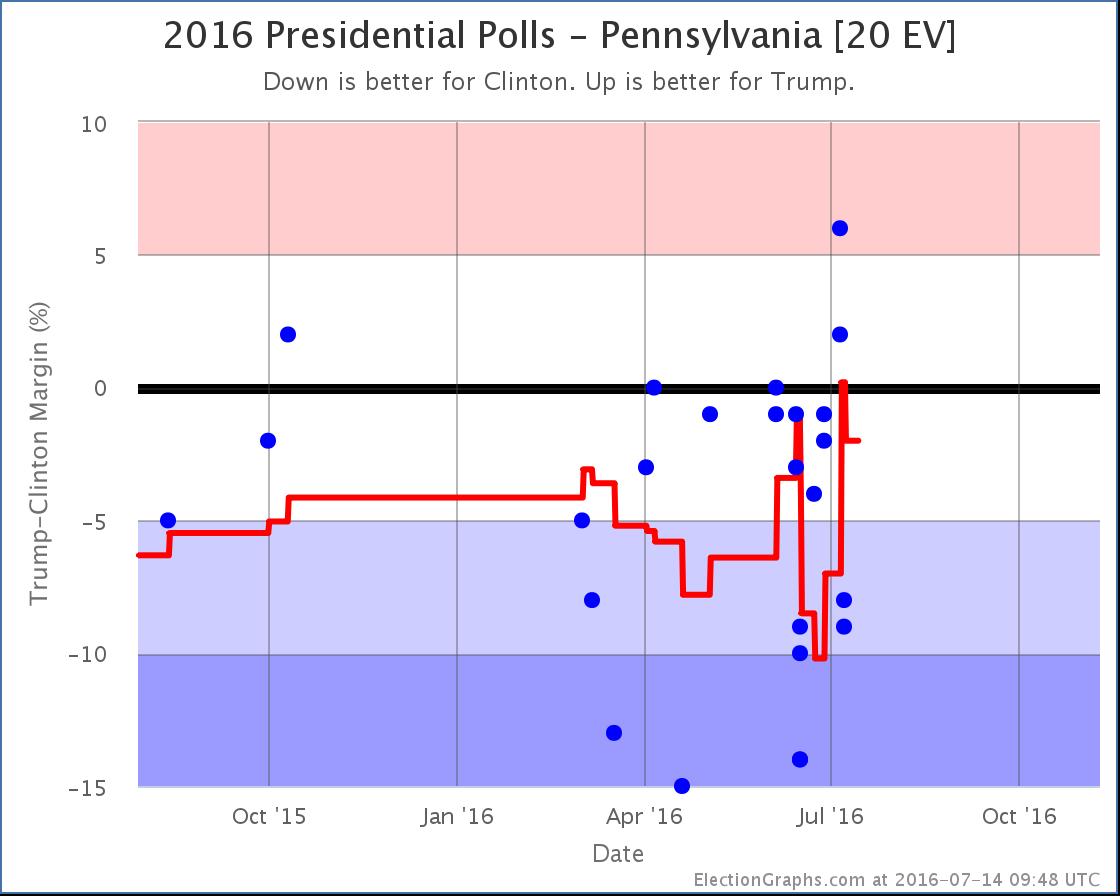 chart-201