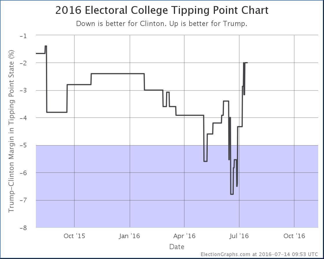 chart-206