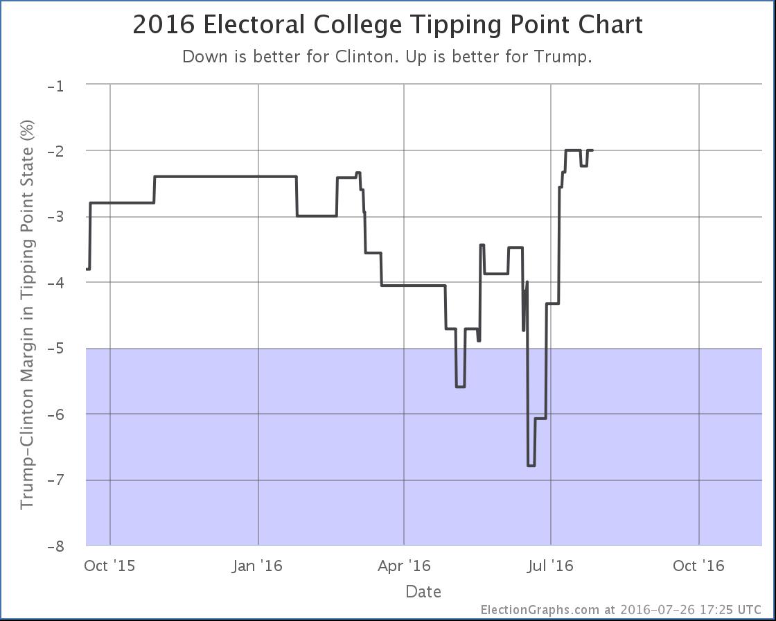 chart-216