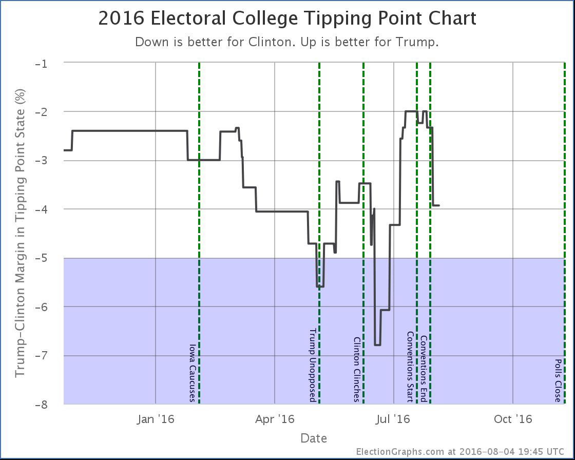 chart-232