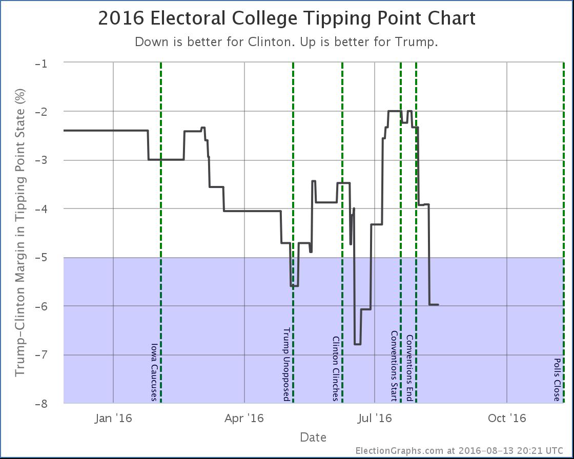 chart-237