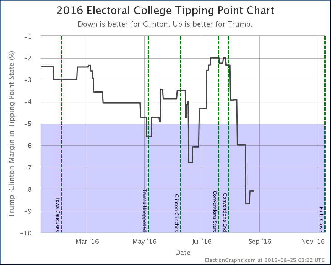 chart-243