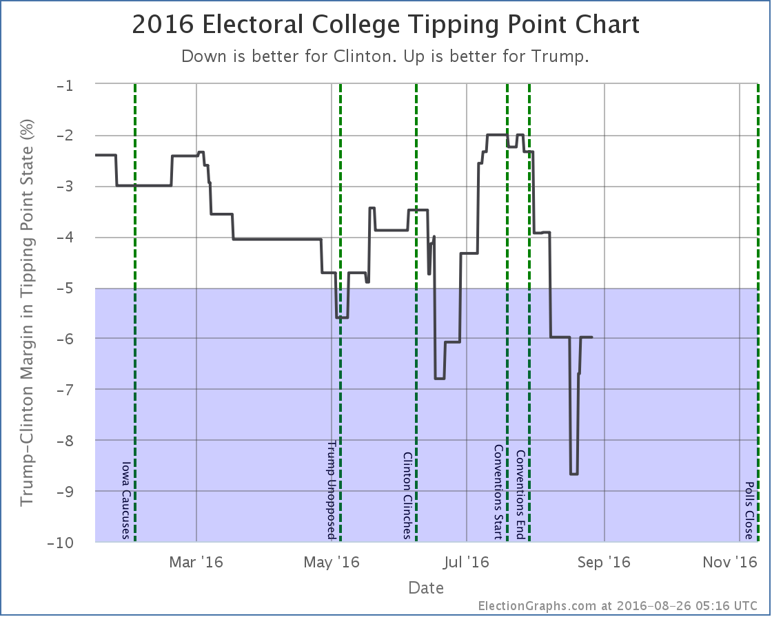 chart-246