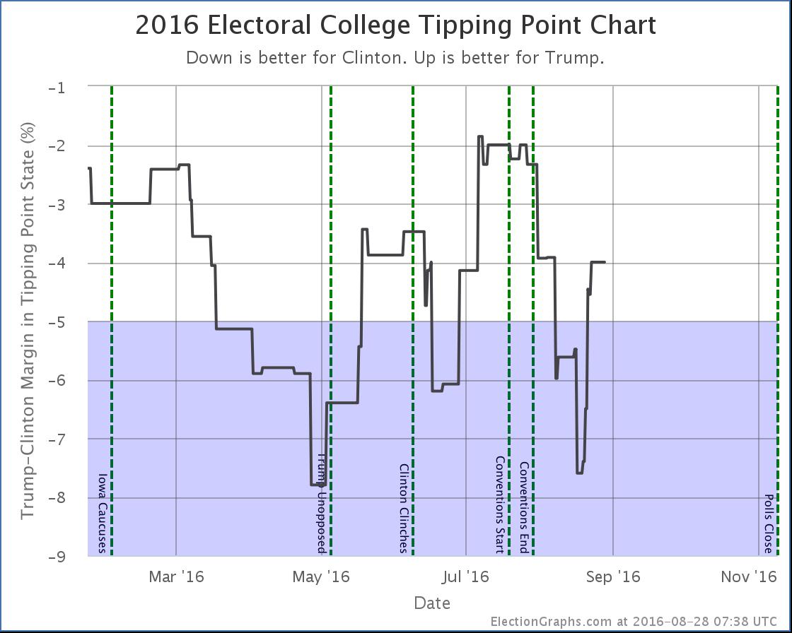 chart-263