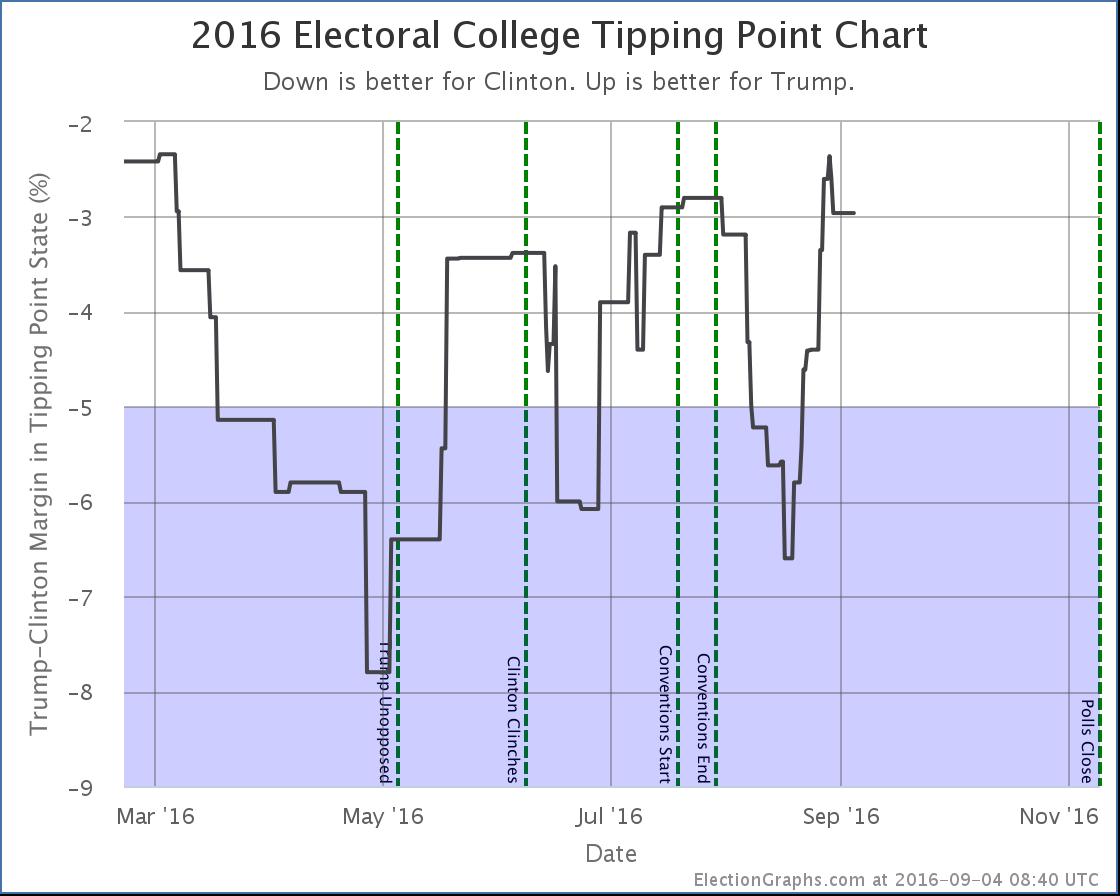 chart-264