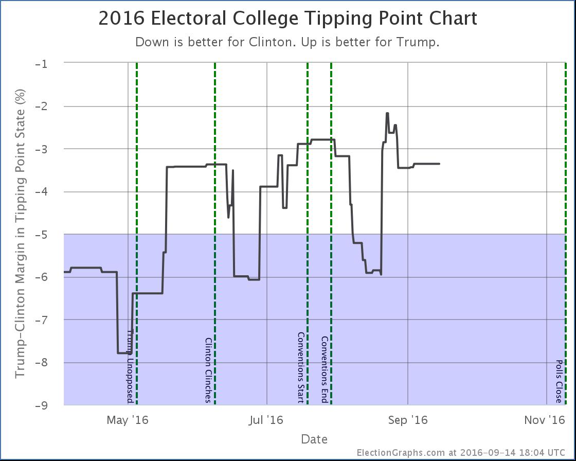 chart-274