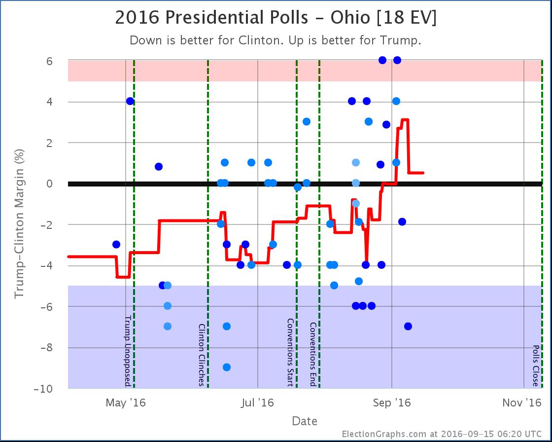 chart-276