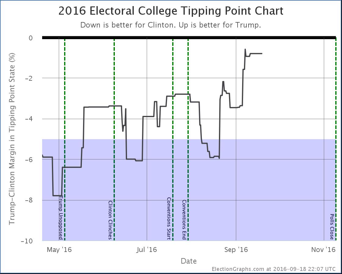 chart-286