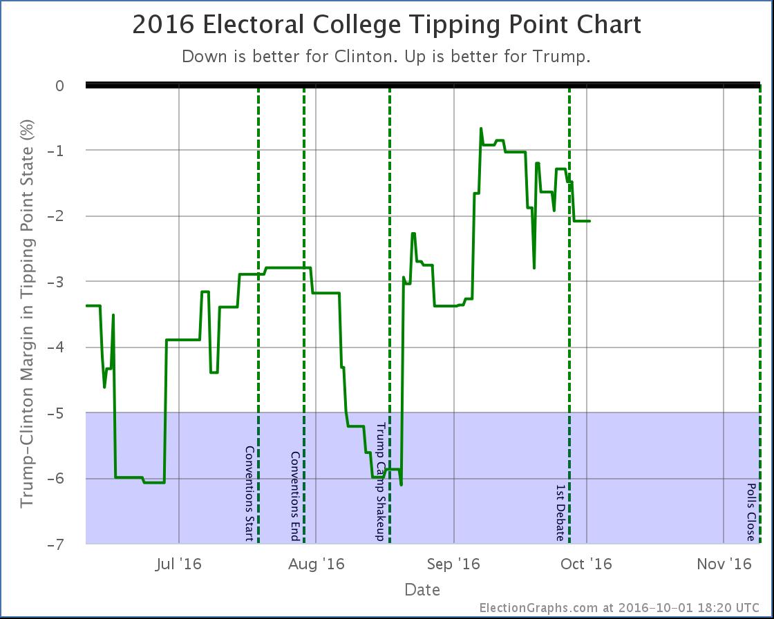 chart-318