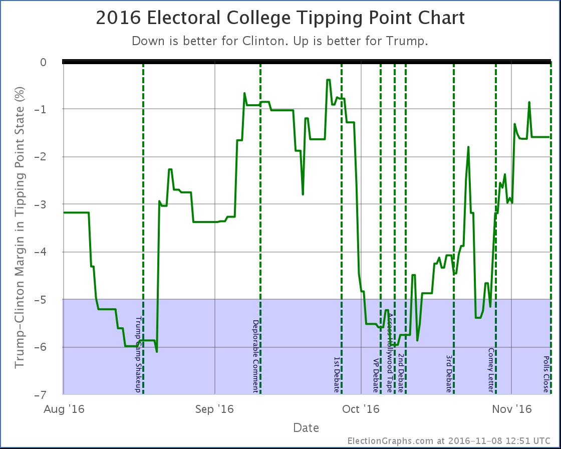 chart-378